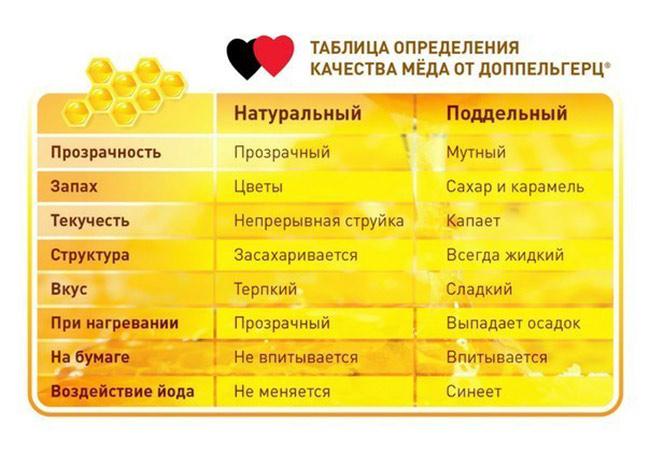 Таблица определения качества меда