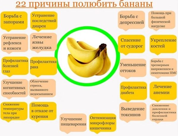 Полезные свойства бананов