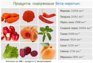 Содержание бета-каротина в продуктах питания