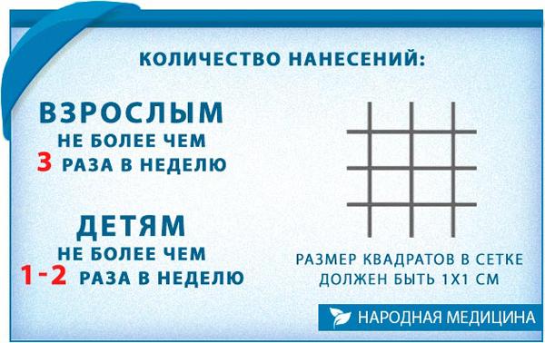 Правила нанесения йодовой сетки при кашле