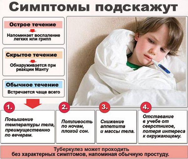 Алгоритм диагностики туберкулеза у ребенка