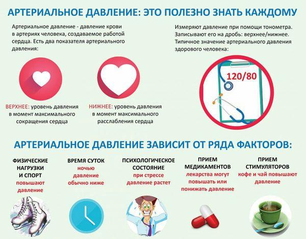 Полезная информация об артериальном давлении